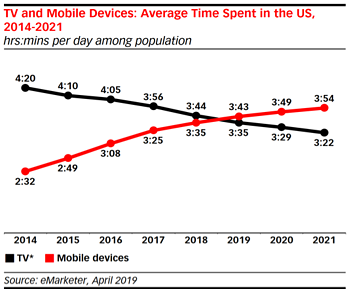 Avg. time spent TV-Mobile