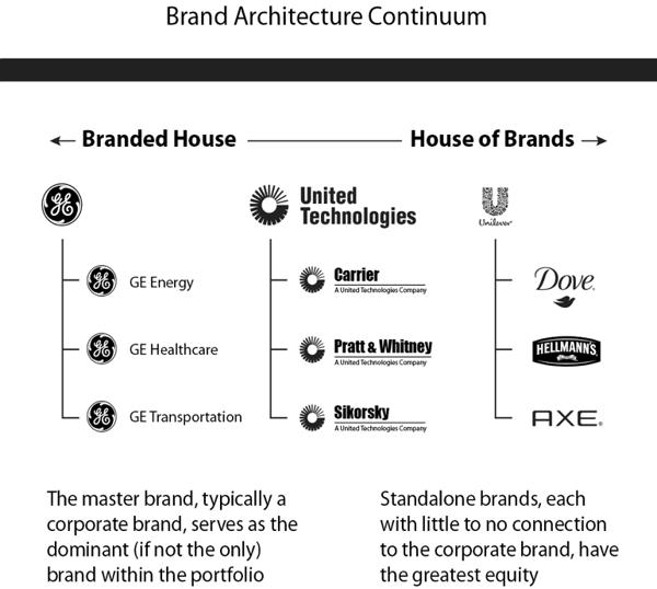 Brand Architecture Continuum