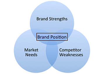 Brand Positioning Considerations