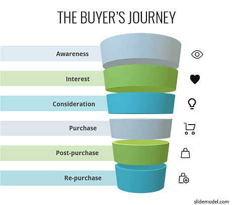 Customer Journey Touchpoints