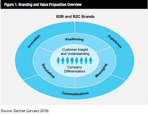 Gartner Branding & Value Prop