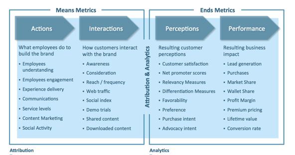 FullSurge-Brand-Metrics-framework.png