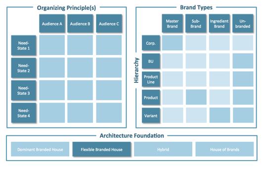 Brand Portfolio Strategy & Brand Architecture framework .png