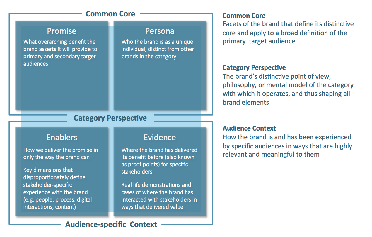 Graphic framework for a strategy statement.png