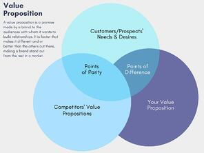 Value Proposition 3-Circle Venn Diagram