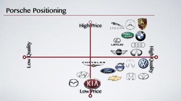 porsche brand positioning map